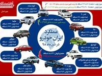افزایش ٦.٥درصدى تولیدات ایران خودرو در دى ماه/ افت ٤درصدى در ١٠ماهه سال