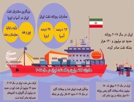 وضعیت صادرات نفت در سال 2018 +اینفوگرافیک