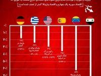 سقوطهای اقتصادی تاریخ مربوط به کدام کشورها است؟