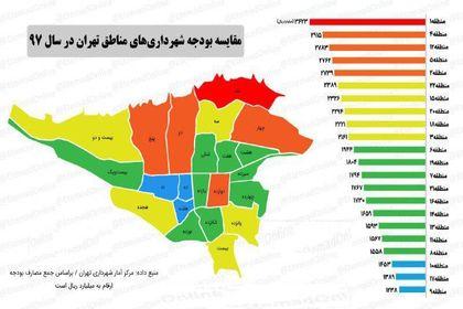 مقایسه بودجه شهرداریهای مناطق تهران در سال۹۷ +اینفوگرافیک