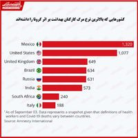 کارکنان بهداشت کدام کشورها بیشتر در معرض خطرات کرونا هستند؟/ کمبود تجهیزات عامل بازی با جان پرستاران