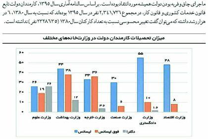 تحصیلات کارمندان کدام وزارتخانه بیشتر است؟ +اینفوگرافیک
