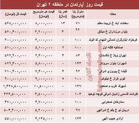 مظنه آپارتمان در منطقه ۲ شهر تهران؟ +جدول