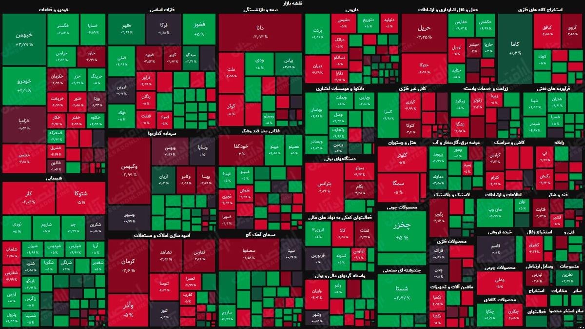 نمای پایانی بورس امروز/ بازگشت تعادل به بازار