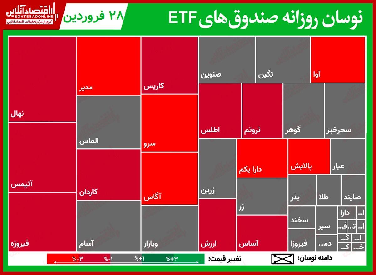 گزارش روزانه صندوقهایETF (۲۸فروردین) / افت چهار درصدی دارا یکم و پالایش با معاملاتی ۶۶میلیاردی