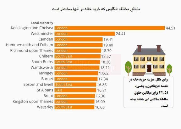 در کدام مناطق انگلیس خرید خانه سختتر است؟