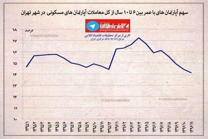 سهم آپارتمانهای ۶تا ۱۰ساله از بازار مسکن تهران +اینفوگرافیک