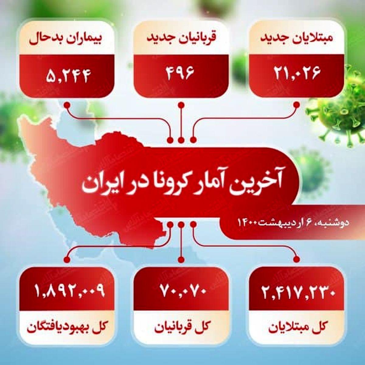 آخرین آمار کرونا در ایران (۱۴۰۰/۲/۶)