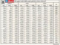 آمار صادرات و واردات خودرو و قطعات فرانسه +جدول