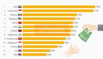 والدین کدام کشورها فرزندان خود را بیشتر از نظر مالی حمایت میکنند؟