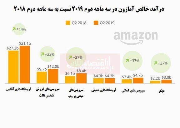 افزایش چشمگیر درآمد آمازون