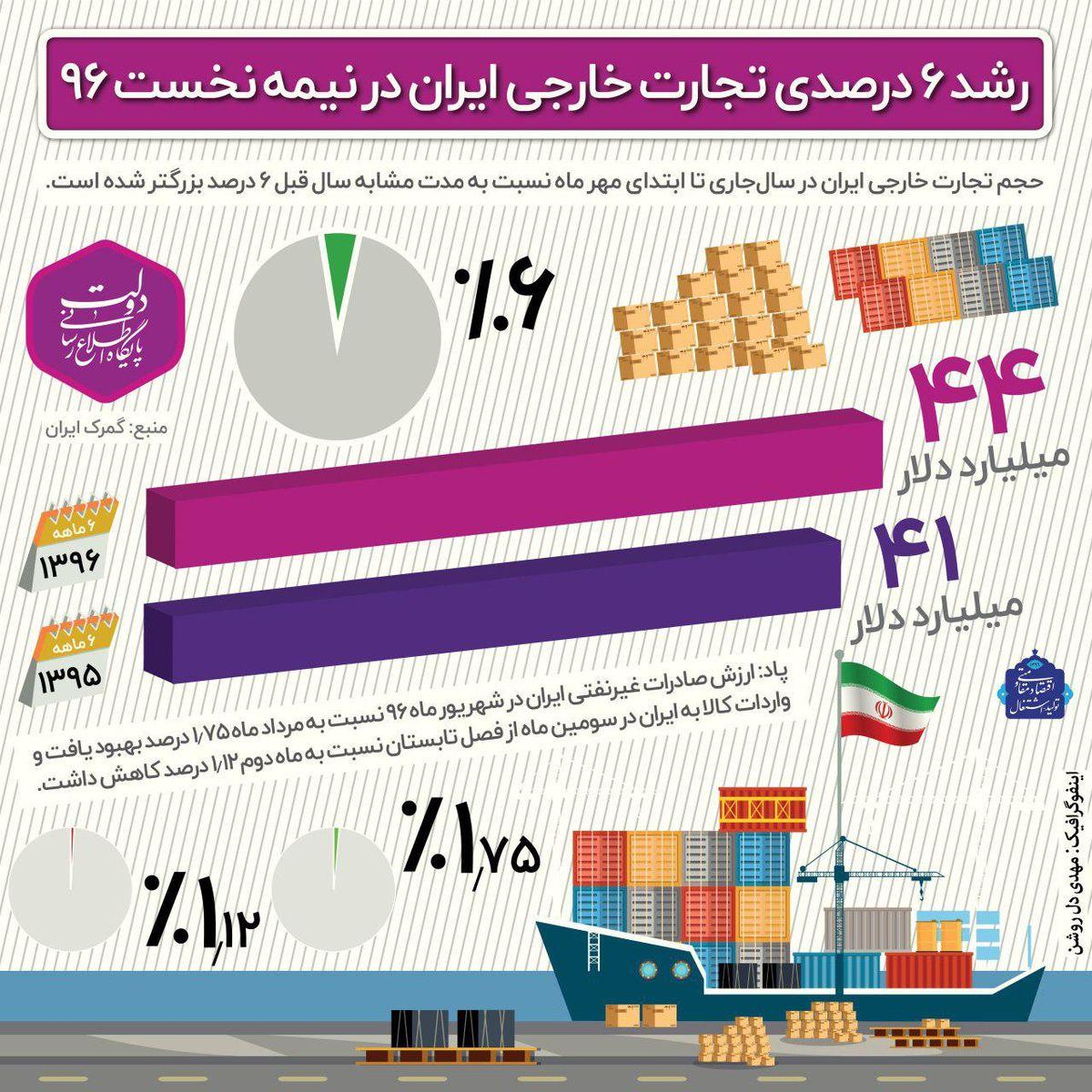 رشد ۶درصدی تجارت خارجی در نیمسال۹۶ +اینفوگرافیک