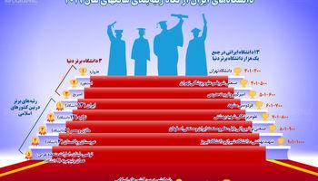 دانشگاههای ایران در جهان چه جایگاهی دارند؟